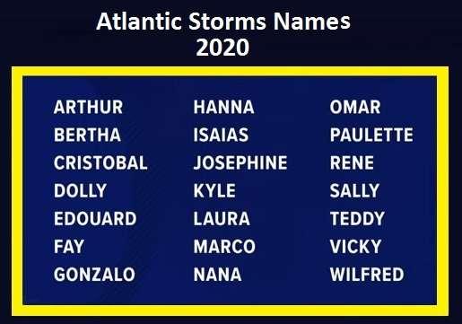 Storm Names 2020
