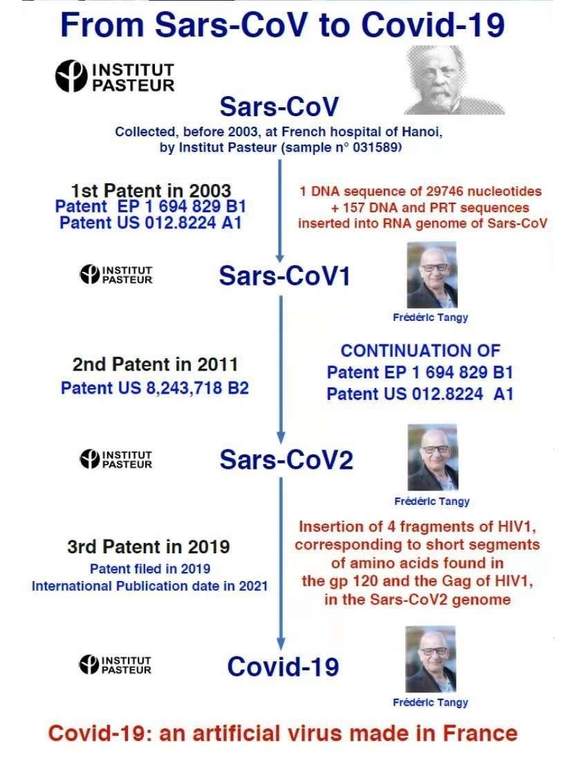 Sars Covid 19